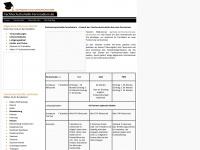 Fachhochschulreife per Fernstudium nachholen - Fachabitur nachmachen