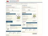 Iso-gewinde.at - GewindetoleranzRechner ISO-Gewinde DIN 13