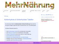 kohlenhydrate-tabellen.com
