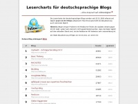 lesercharts.de