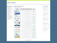 Anbieter-Kredite.de - Übersicht zu Kreditanbietern im Internet