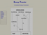 energy-transfer.de
