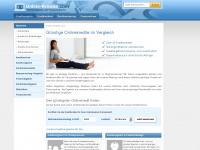 online-kredite.com