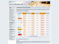 online-kreditvergleich.net