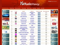 yuradiostanica.com