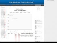devisen-charts.de