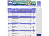 pogoda.spb.ru