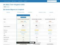 Aa-akku-test.de